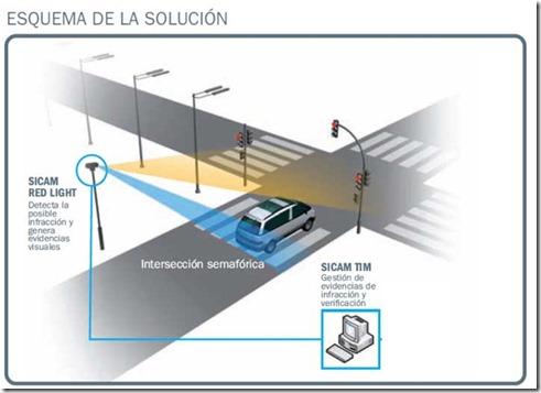 inforgrafía semáforo